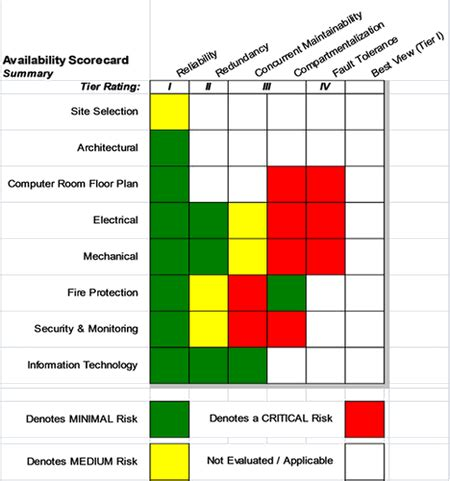 Essential elements of a good security assessment report