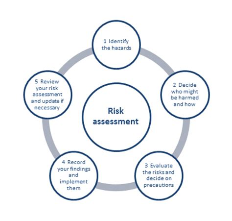 How to write a security risk assessment reports