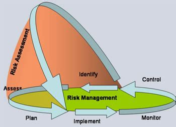 Writing the Risk Analysis section for Business Proposals