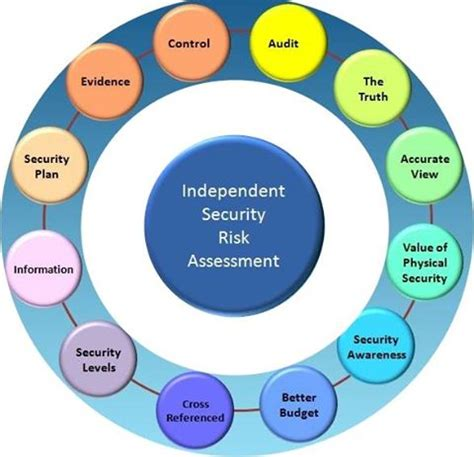 CYBERSECURITY RISK ASSESSMENT - ComplianceForge